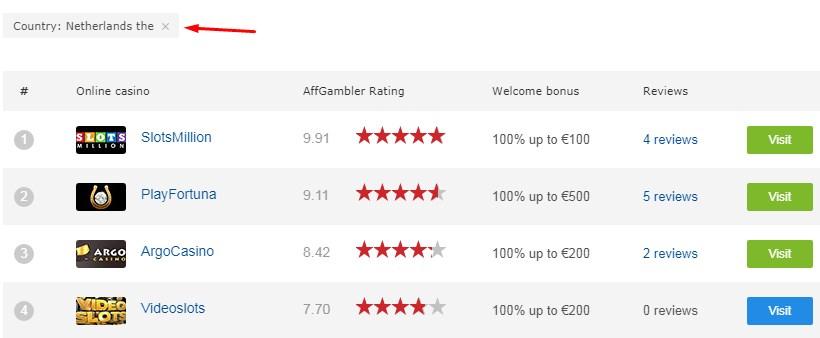 casino rating